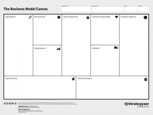 stratgyzer-business-model-canvas